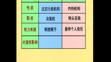 《明清君主专制的加强》人教版高一历史-郑州一〇一中学-翟金牛