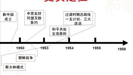 高三历史微课视频《二战后初期的世界和中国史实记忆》